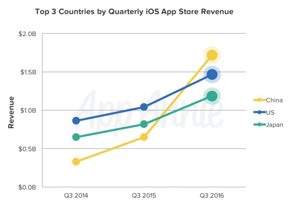 top-3-countries_ios-revenue