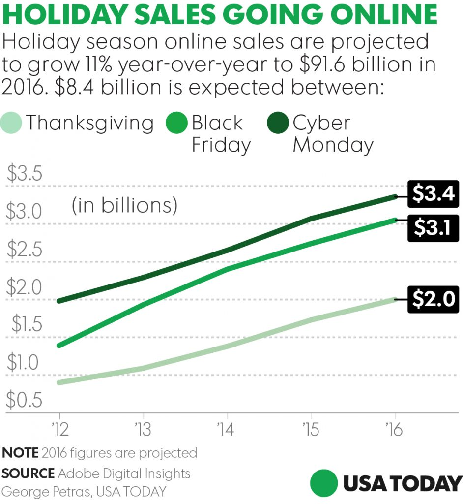 102716-holiday-online-sales-v2