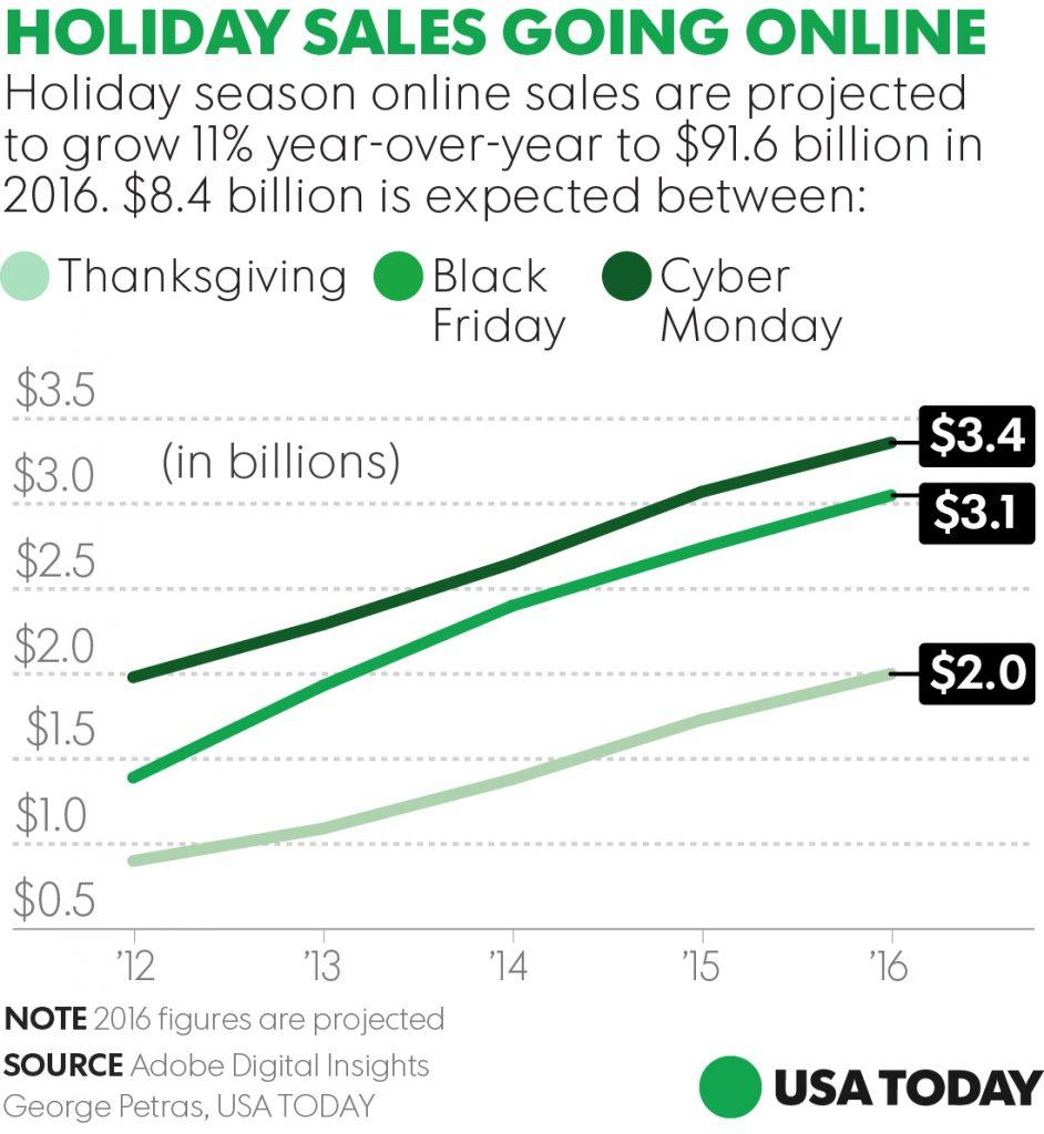 102716-holiday-online-sales-v2
