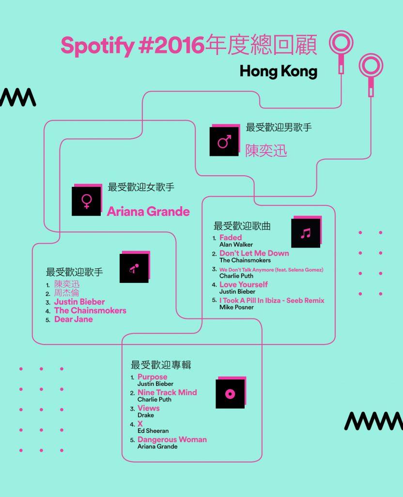 Spotify 2016 年度回顧