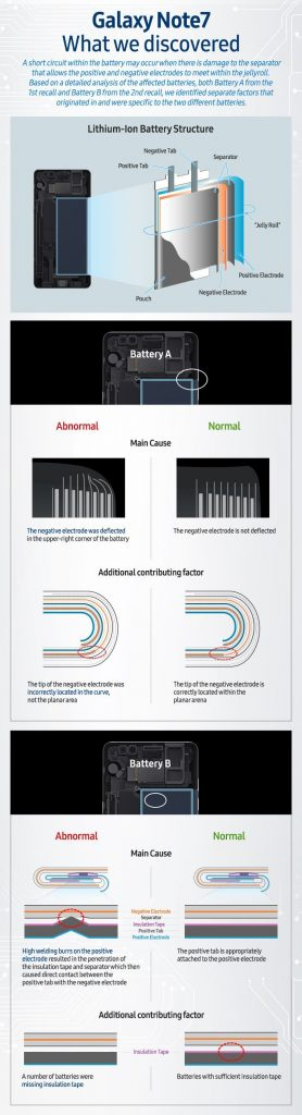 Samsung_Note_7_infographic