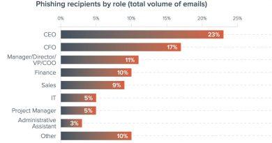 電郵攻擊手法層出不窮